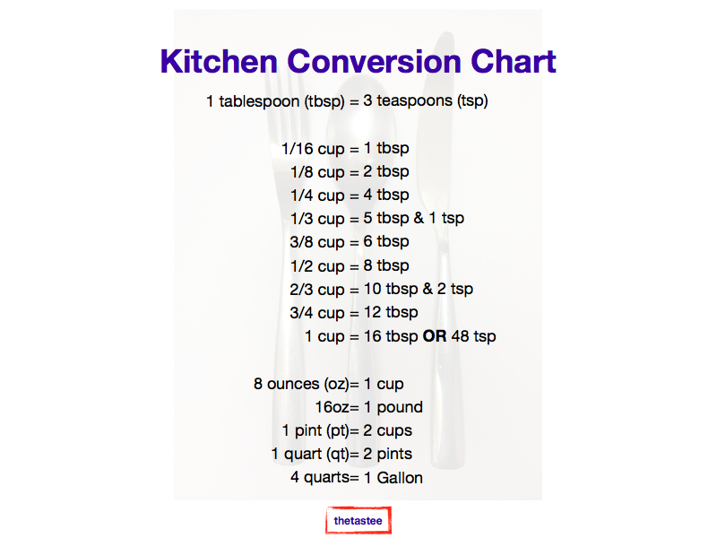 Measurement Conversion Chart Thetastee